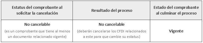 resumen-cancelacion-cfdi-no-cancelable-sat