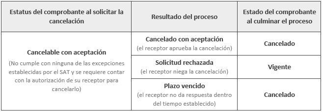 resumen-cancelacion-con-aceptacion-del-receptor-sat