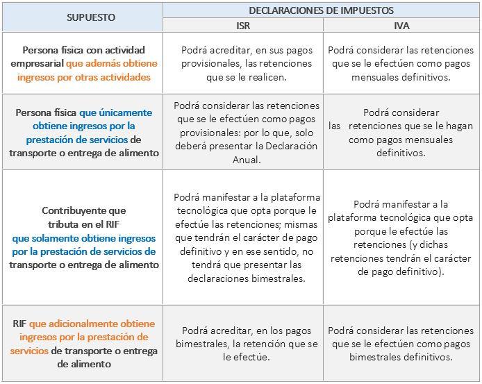 declaraciones_condutores_y_repartidores_por_regimen_fiscal