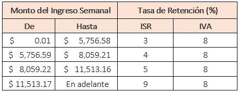 tasas_retencion_semanal_spt_sat